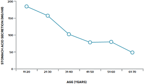 stomach-acid-age